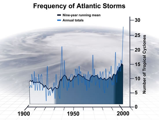 Frequency of Atlantic Storms chart to illustrate findings of Holland & Webster paper